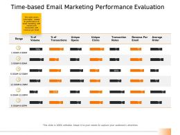 Time Based Email Marketing Performance Evaluation Ppt Designs