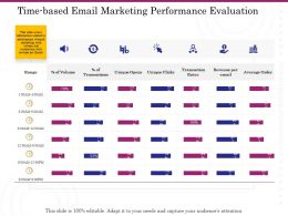 Time Based Email Marketing Performance Evaluation Ppt Powerpoint Slides Outfit