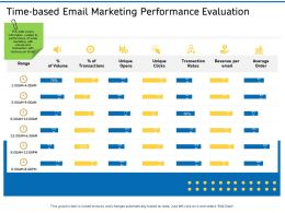 Time Based Email Marketing Performance Evaluation Ppt Slides Rules