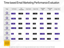 Time Based Email Marketing Performance Evaluation Range Ppt Powerpoint Presentation Inspiration