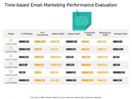 Time Based Email Marketing Performance Evaluation Rates Ppt Powerpoint Presentation Pictures Slides