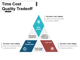 Time Cost Quality Tradeoff Powerpoint Presentation