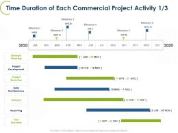 Time Duration Of Each Commercial Project Activity Planning Ppt Graphics