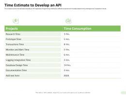Time Estimate To Develop An API Database Design Ppt Presentation Picture