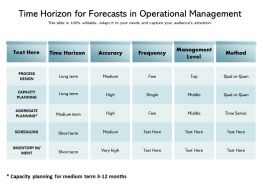 Time Horizon For Forecasts In Operational Management