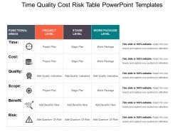 Time Quality Cost Risk Table Powerpoint Templates
