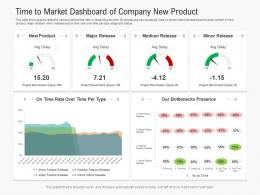 Time To Market Dashboard Of Company New Product Powerpoint Template