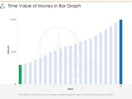 Time Value Of Money In Bar Graph