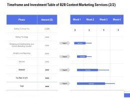 Timeframe And Investment Table Of B2B Content Marketing Services Process Ppt Powerpoint Presentation
