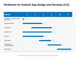Timeframe For Android App Design And Develop Ppt Powerpoint Presentation Styles