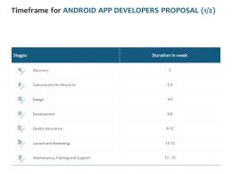 Timeframe For Android App Developers Proposal Design Ppt Pictures