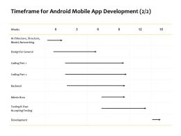 Timeframe For Android Mobile App Development Backend Ppt Powerpoint Presentation Layouts Picture