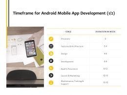 Timeframe For Android Mobile App Development Maintenance Ppt Powerpoint Presentation Gallery Background