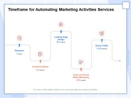 Timeframe For Automating Marketing Activities Services Ppt Inspiration