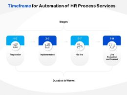 Timeframe For Automation Of HR Process Services Ppt Powerpoint Gallery Styles