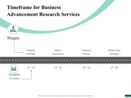 Timeframe For Business Advancement Research Services Ppt File Formats