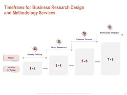 Timeframe For Business Research Design And Methodology Services Ppt Powerpoint Summary
