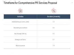 Timeframe For Comprehensive PR Services Proposal Ppt Powerpoint Aids
