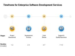 Timeframe For Enterprise Software Development Services Quality Assurance Ppt Powerpoint Infographics