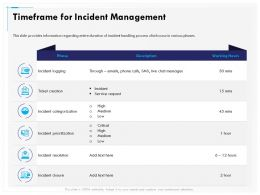 Timeframe For Incident Management Creation Ppt Gallery