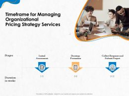 Timeframe For Managing Organizational Pricing Strategy Services Ppt Topics