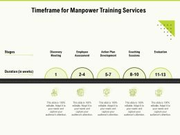 Timeframe For Manpower Training Services Ppt Powerpoint Presentation Infographic Template