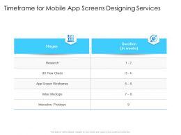 Timeframe For Mobile App Screens Designing Services Screen Wireframes Ppt Presentation Styles
