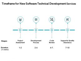 Timeframe For New Software Technical Development Services Ppt Outline