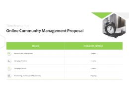 Timeframe For Online Community Management Proposal Research Ppt Powerpoint Topics