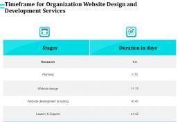 Timeframe For Organization Website Design And Development Services Ppt File