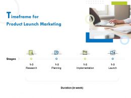 Timeframe For Product Launch Marketing Ppt File Design