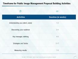 Timeframe For Public Image Management Proposal Building Activities Ppt Slides
