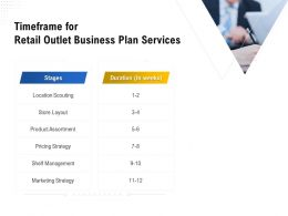 Timeframe For Retail Outlet Business Plan Services Ppt Powerpoint Presentation Show