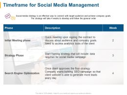 Timeframe For Social Media Management Ppt Powerpoint Presentation File Elements
