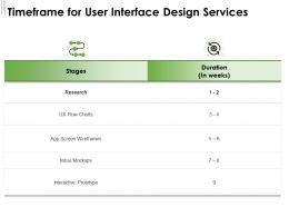 Timeframe For User Interface Design Services Ppt Powerpoint Presentation Ideas Topics