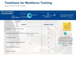Timeframe For Workforce Training Content Ppt Powerpoint Presentation Styles Gridlines