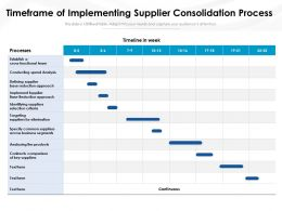 Timeframe Of Implementing Supplier Consolidation Process