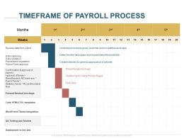 Timeframe Of Payroll Process Ppt Powerpoint Presentation Diagrams