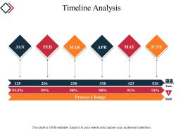 Timeline Analysis Powerpoint Presentation Templates
