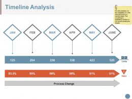 Timeline Analysis Powerpoint Slide Themes