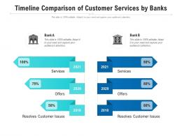 Timeline Comparison Of Customer Services By Banks
