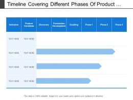Timeline Covering Different Phases Of Product
