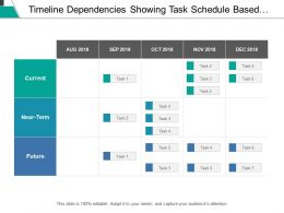 Timeline Dependencies Showing Task Schedule Based On Type Of Time Frame