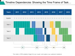 Timeline Dependencies Showing The Time Frame Of Task Schedule On Quarter Basis