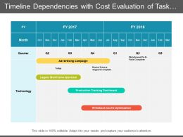 Timeline Dependencies With Cost Evaluation Of Task As Per Department