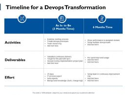 Timeline For A Devops Transformation Ppt Powerpoint Presentation File Mockup