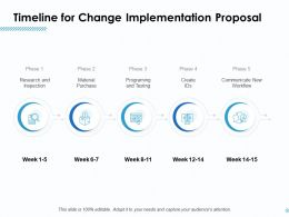 Timeline For Change Implementation Proposal Ppt Model Guidelines
