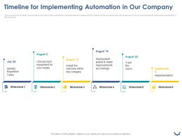 Timeline For Implementing Automation In Our Company Ppt Powerpoint Presentation Model