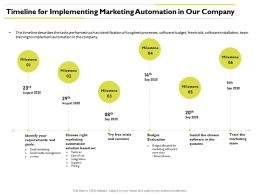 Timeline For Implementing Marketing Automation Media Management Ppt Powerpoint Visuals