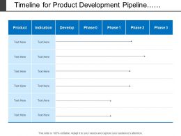 Timeline For Product Development Pipeline With List Of Product Category And Indications